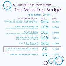 Advice} How Much To Budget For Wedding Invitations? | Budgeting ...
