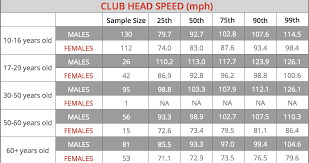 Club Head Speed Chart Club Head Speed By Age Group What Percentile Are You In