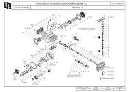 Pratissoli Pompe Interpump Group Spa