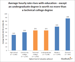 What Is The Highest College Degree New Data Shows Undergraduate Degree Likely Worth No More