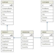 Relational Databases Example Sql Tutorial Database Tutorial Examples