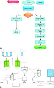 Biodiesel Production Chart State Of The Art Of Biodiesel Production Processes A Review
