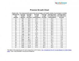 Newborn Growth Chart Printable Preemie Growth Chart Baby Size Chart Baby