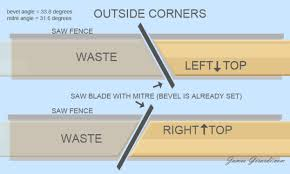 Crown Molding Angle Chart Compound Miter Saw Angles Chart