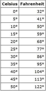 Centigrade To Fahrenheit Conversion Chart How Can I Create A Celsius To Fahrenheit Conversion Table