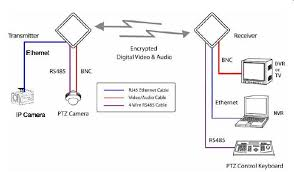 wiring diagram for security camera the wiring diagram security camera system wiring diagram nodasystech wiring diagram