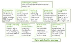 fundraising pyramid template lime green consulting blog