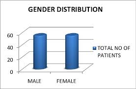 Different Genders Chart Pie Chart Showing Age Distribution Of Patients 2 Gender
