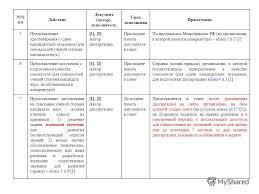 Презентация на тему О действиях и подготовке документов в  2 п п