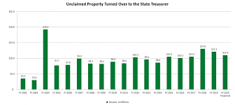 Unclaimed Property Office Of The State Treasurer
