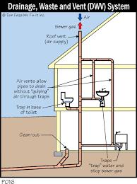 Kitchen Sink Plumbing Diagram