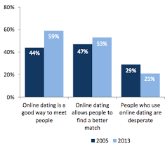Online Dating Desperate Or Smart Our Values