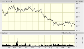 Sprott Physical Gold Silver Trust Cef Advanced Chart