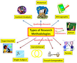 Causal Comparative Study Types Of Research Educational Research Basics By Del Siegle