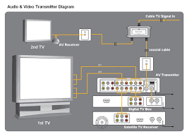 samsung home theater wiring diagram wiring diagram sears home audio systems wiring scott design house plans 10210 likewise wireless home theater systems wiring diagram