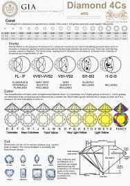 Gia Diamond Grading Chart Pdf Bedowntowndaytona Com