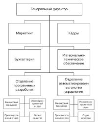 Реферат Проектирование организационной структуры управления  Проектирование организационной структуры управления