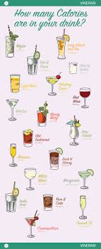 How Many Calories Are In Your Favorite Drink Infographic