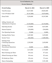 Proffit And Loss Income Statement Profit And Loss Rome Fontanacountryinn Com