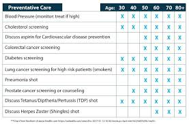 Health Chart For Men 6 Health Facts That Men Need To Know Lexington Health Network