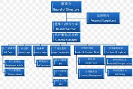 Omb Org Chart 2019 Organizational Structure Organizational Chart Construction