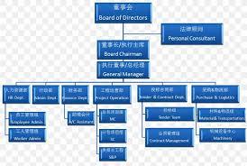 Organization Chart For Engineering Company Organizational Structure Organizational Chart Construction