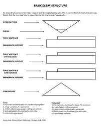 hamburger essay structure essay writing essay basic essay structure