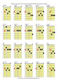 Movable Guitar Chords Chart F5 Guitar Chord Accomplice Music