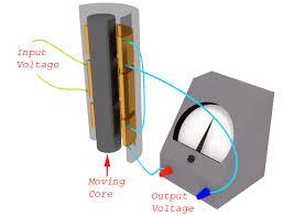 linear variable differential transformer lvdt electrical4u lvdt