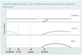 Humalog Sliding Scale Chart Pdf 43 Comprehensive Novolog Flexpen Sliding Scale Chart