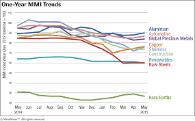 Monthly Report Price Index Trends May 2015 Steel