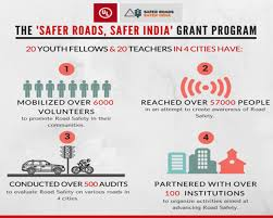 Road Safety Chart In India Road Safety The Biggest Safety Challenge For Indias Youth