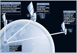 How Gps Works Satellite Navigation Gps How It Works