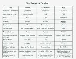 Venn Diagram Of Christianity Islam And Judaism Christianity And Islam Venn Diagram Yolar Cinetonic Chart