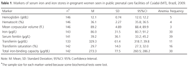 Factors Associated With Iron Deficiency In Pregnant Women