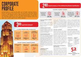 Public Bank Corporate Homepage Corporate Profile