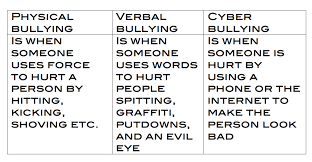 cyberbullying acknowledgement types of cyberbullying