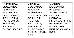 cyberbullying acknowledgement types of cyberbullying