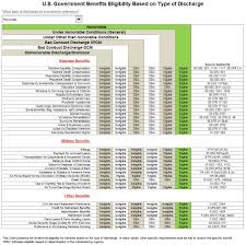Air Force Retirement Pay Chart Veteran And Military Benefits Based On Type Of Discharge