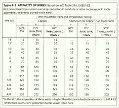 Electrical Conduit Sizing Chart 16 Described Conduit Hole Size Chart