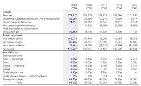 5 Year Income Statement Severfield Plc