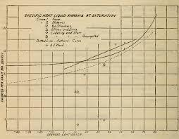 Liquid Ammonia Density Chart Specific Heat Of Liquid Ammonia Semantic Scholar