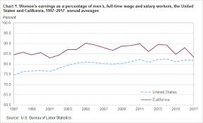 Labor s Information California 2017 – Of Western In Office Earnings U Bureau Statistics Women's