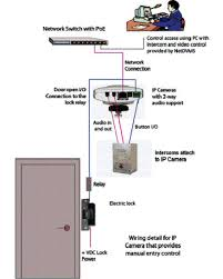 using an ip camera to control door access the wiring is similar to the system described above but in this case the i o output from the camera goes to the ip reader instead