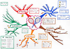Mind Map - Wikipedia