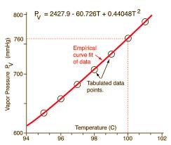 Water Pt Chart Vapor Pressure