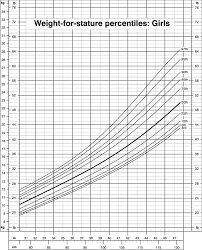 Weight For Stature Percentiles Girls Cdc Growth Charts