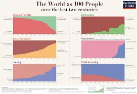 All World Charts Its Not All Bad These 6 Charts Show How The World Is