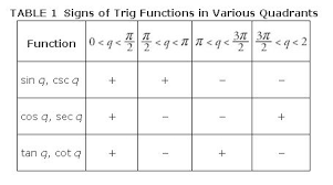 Six Trigonometric Functions Chart Circular Functions