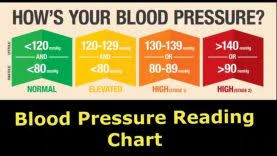 Blood Reading Chart Blood Pressure Reading Chart Blood Pressure Level Range